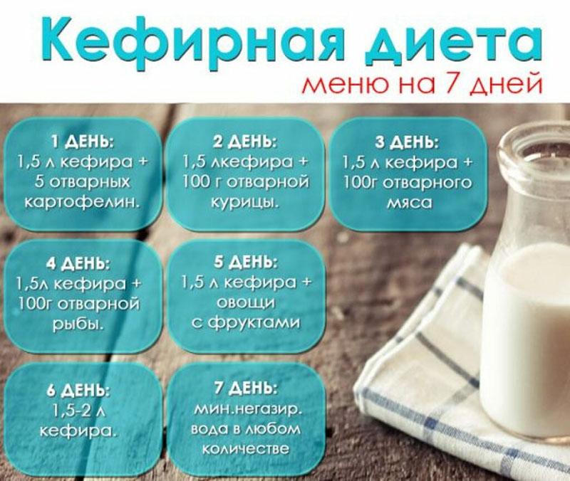 Диета Отварное Кефир. Кефирная диета на 10 дней: популярная, легкая, эффективная